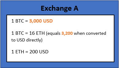 Arbitrage Trading with Cryptocurrencies: How traders find
